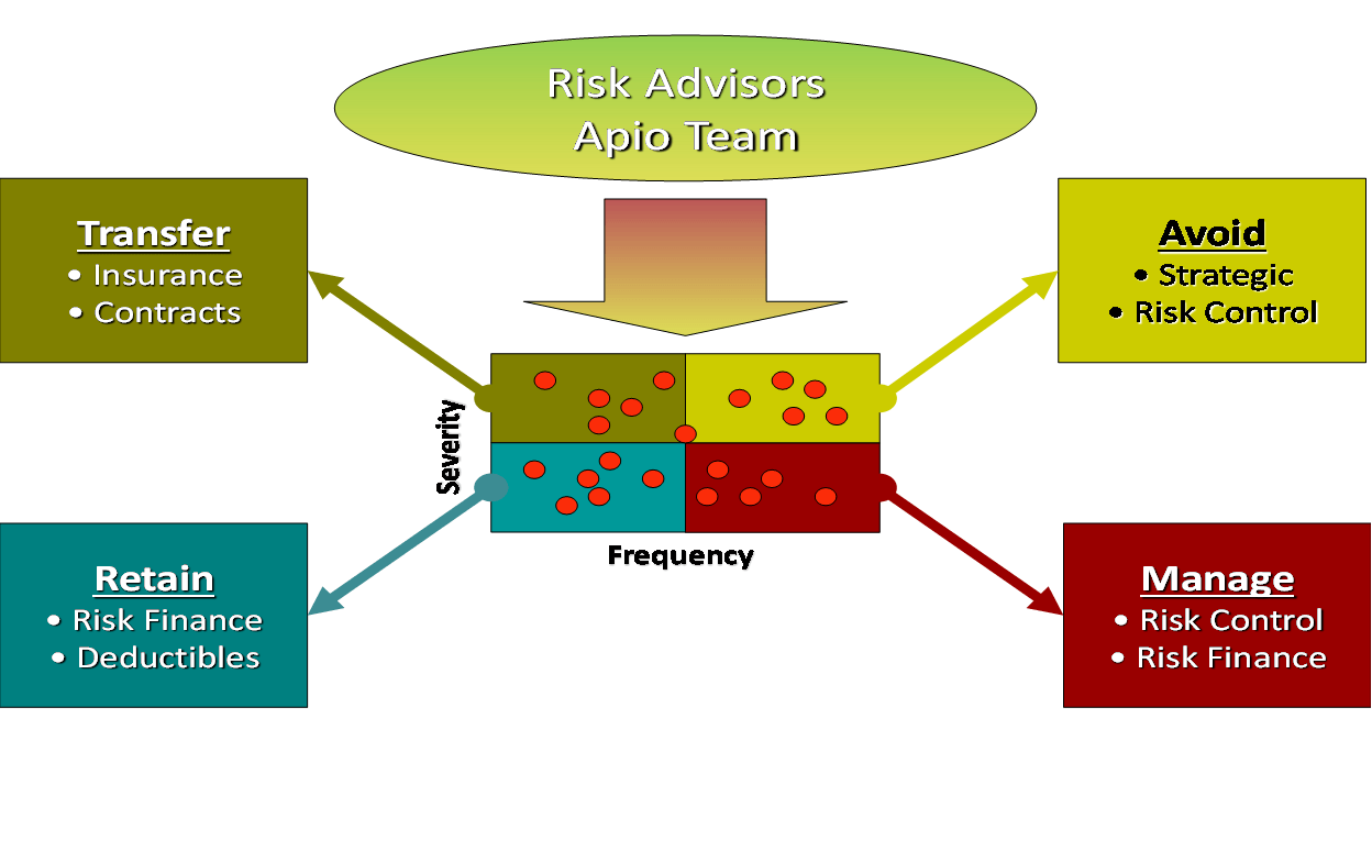 risk advisors